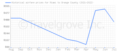 Price overview for flights from Miami to Orange County