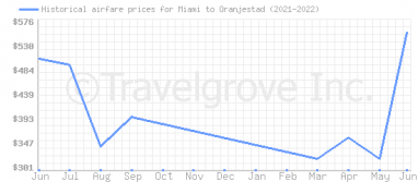 Price overview for flights from Miami to Oranjestad