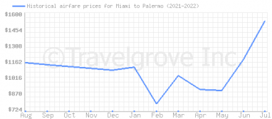 Price overview for flights from Miami to Palermo