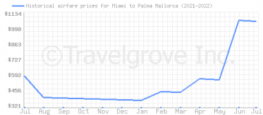 Price overview for flights from Miami to Palma Mallorca