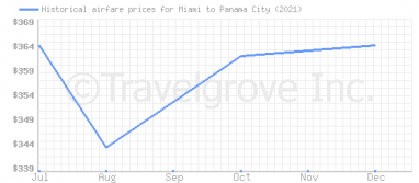 Price overview for flights from Miami to Panama City