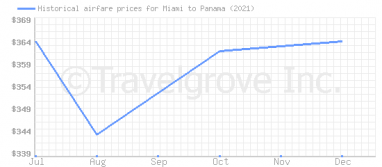 Price overview for flights from Miami to Panama