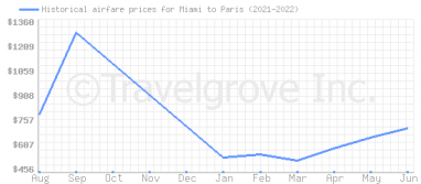 Price overview for flights from Miami to Paris