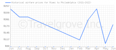 Price overview for flights from Miami to Philadelphia