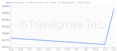 Price overview for flights from Miami to Philippines