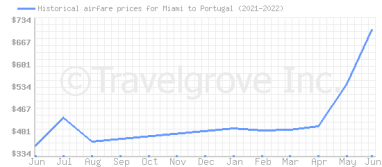 Price overview for flights from Miami to Portugal