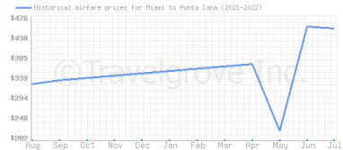 Price overview for flights from Miami to Punta Cana