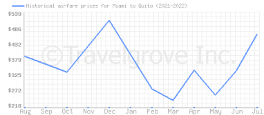 Price overview for flights from Miami to Quito