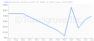 Price overview for flights from Miami to Saint Louis