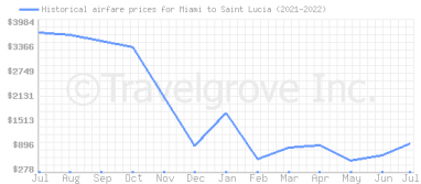 Price overview for flights from Miami to Saint Lucia