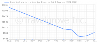 Price overview for flights from Miami to Saint Maarten