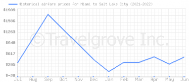 Price overview for flights from Miami to Salt Lake City