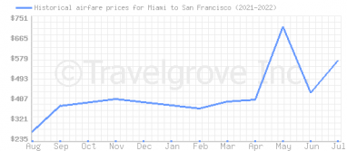 Price overview for flights from Miami to San Francisco
