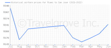 Price overview for flights from Miami to San Jose