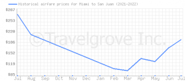 Price overview for flights from Miami to San Juan