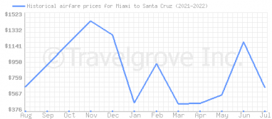 Price overview for flights from Miami to Santa Cruz