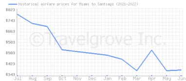 Price overview for flights from Miami to Santiago