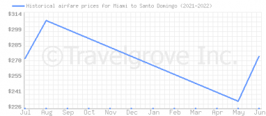 Price overview for flights from Miami to Santo Domingo