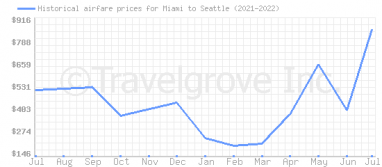 Price overview for flights from Miami to Seattle
