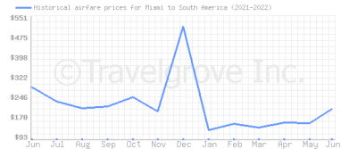Price overview for flights from Miami to South America
