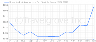 Price overview for flights from Miami to Spain