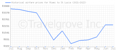 Price overview for flights from Miami to St Lucia