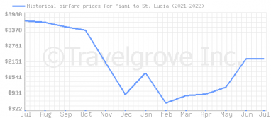 Price overview for flights from Miami to St. Lucia