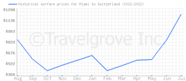Price overview for flights from Miami to Switzerland