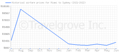 Price overview for flights from Miami to Sydney