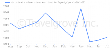 Price overview for flights from Miami to Tegucigalpa