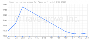 Price overview for flights from Miami to Trinidad