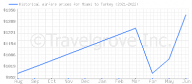 Price overview for flights from Miami to Turkey