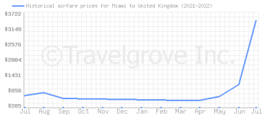 Price overview for flights from Miami to United Kingdom