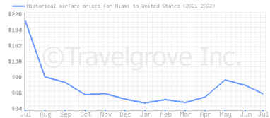 Price overview for flights from Miami to United States