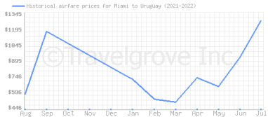 Price overview for flights from Miami to Uruguay