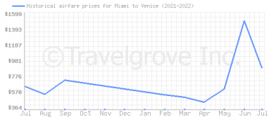 Price overview for flights from Miami to Venice