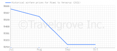 Price overview for flights from Miami to Veracruz