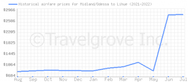 Price overview for flights from Midland/Odessa to Lihue