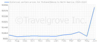 Price overview for flights from Midland/Odessa to North America