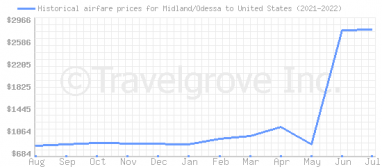 Price overview for flights from Midland/Odessa to United States