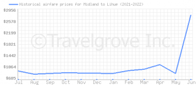 Price overview for flights from Midland to Lihue