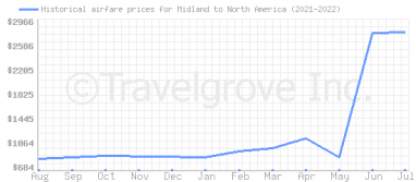 Price overview for flights from Midland to North America