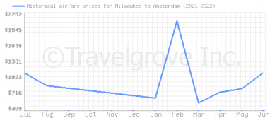 Price overview for flights from Milwaukee to Amsterdam