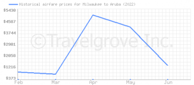 Price overview for flights from Milwaukee to Aruba