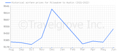 Price overview for flights from Milwaukee to Austin