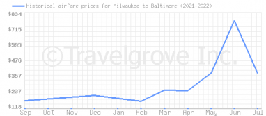 Price overview for flights from Milwaukee to Baltimore