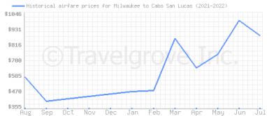 Price overview for flights from Milwaukee to Cabo San Lucas