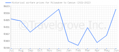 Price overview for flights from Milwaukee to Cancun