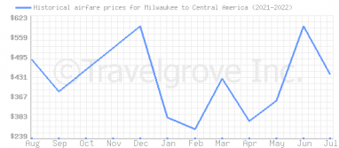 Price overview for flights from Milwaukee to Central America