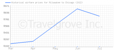 Price overview for flights from Milwaukee to Chicago